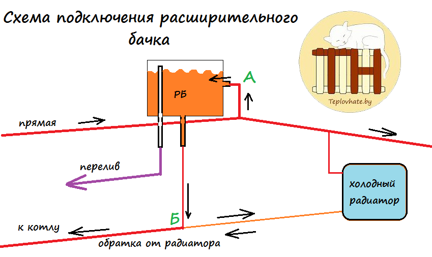 Как самому сделать расширительный бак для отопления
