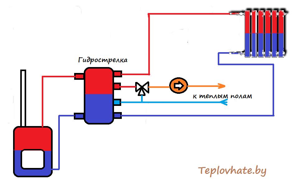 монтируя систему отопления